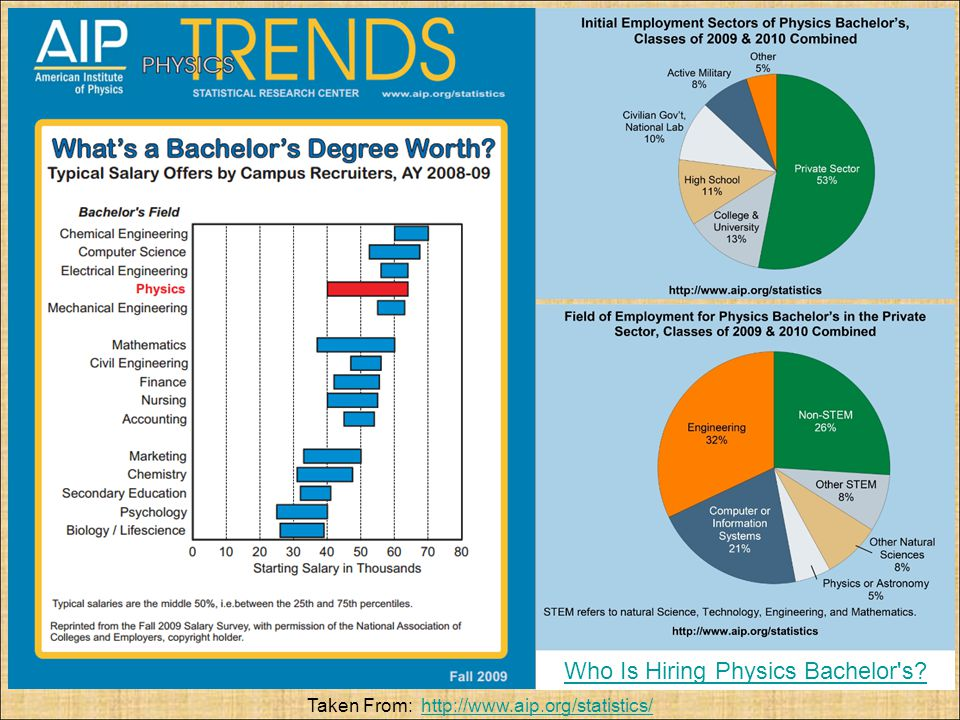 Who Is Hiring Physics Bachelor s