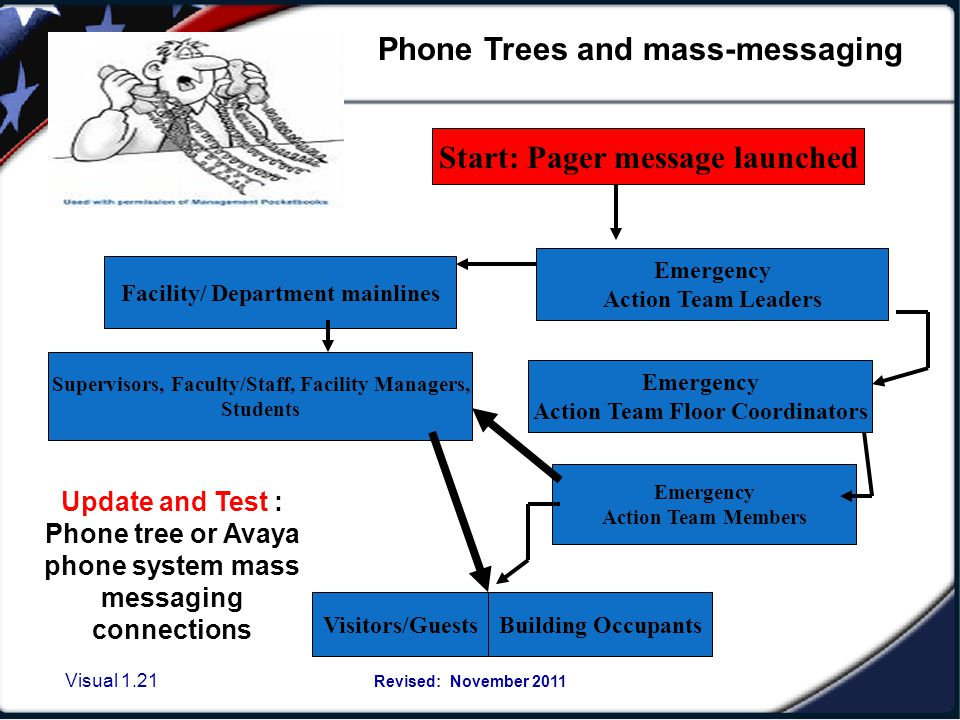 Essentials of developing a phone tree