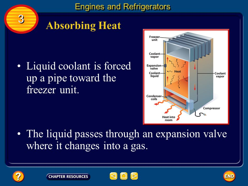 Liquid coolant is forced up a pipe toward the freezer unit.