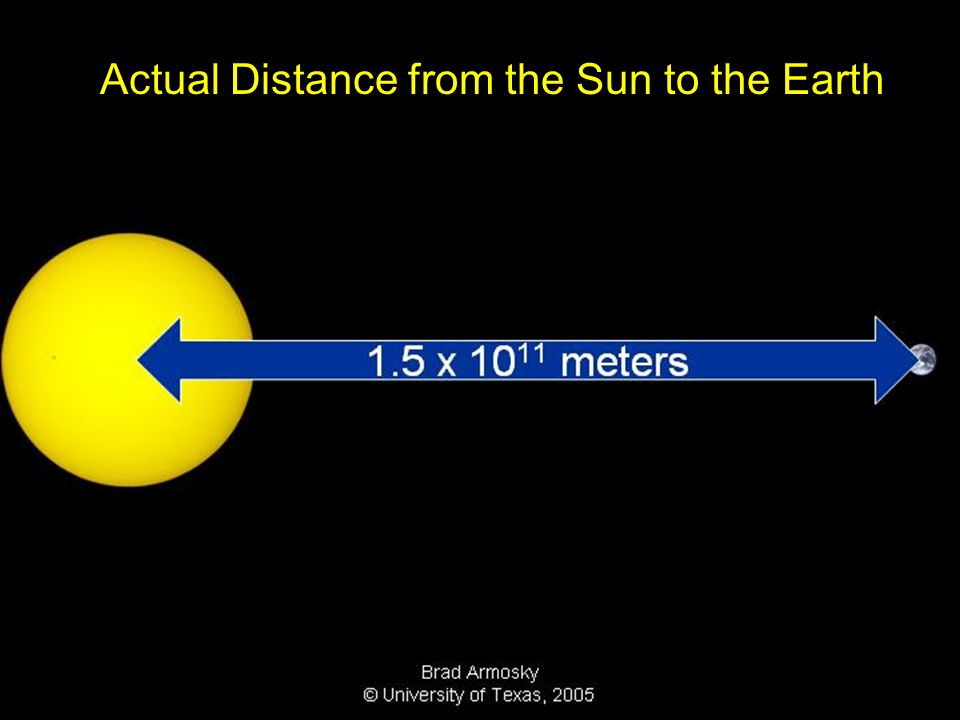 Actual Distance from the Sun to the Earth