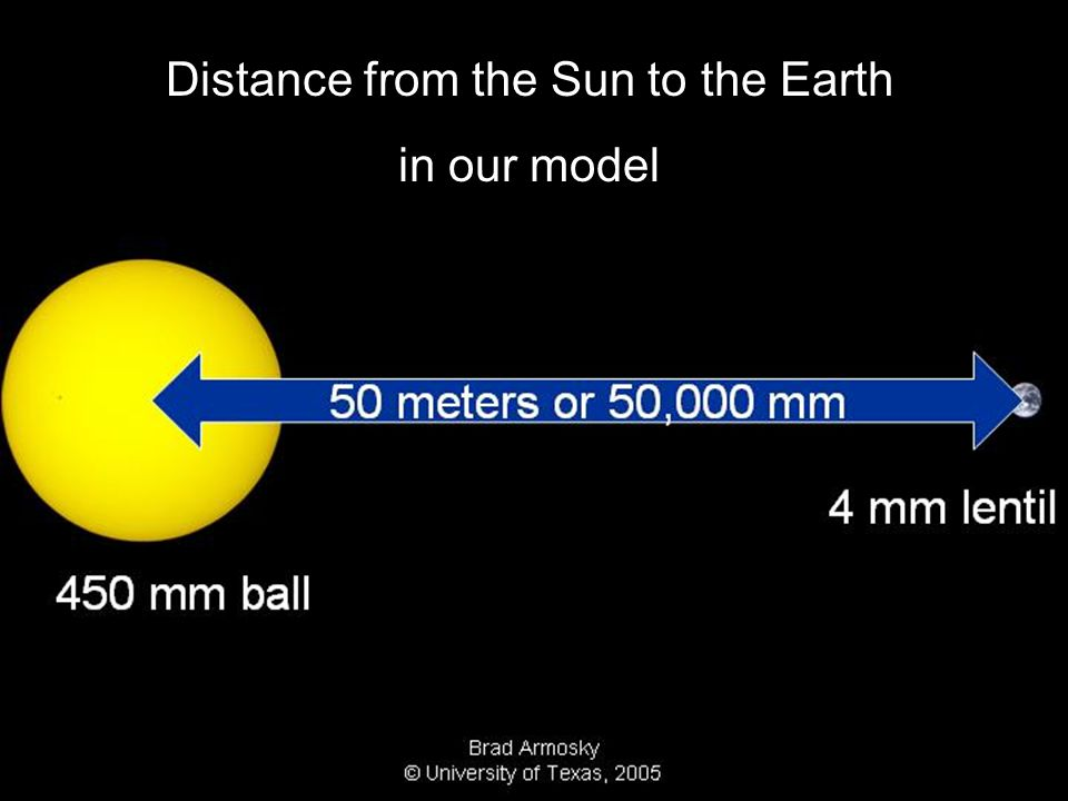 Distance from the Sun to the Earth