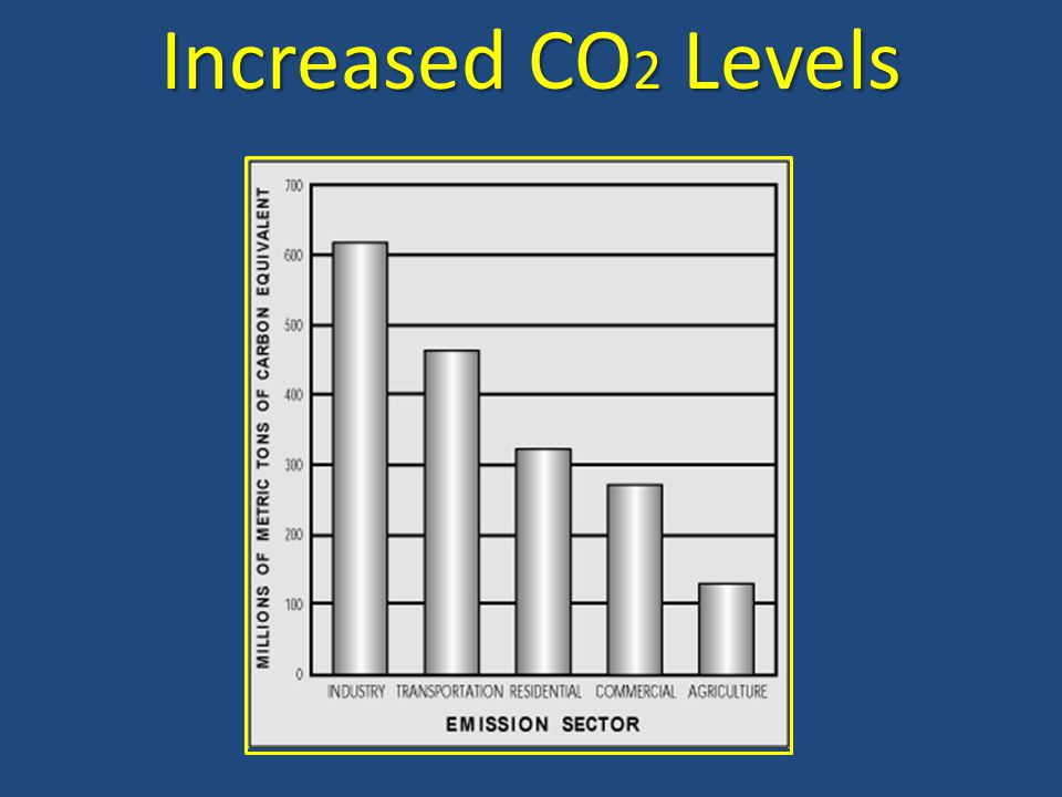 Increased CO2 Levels