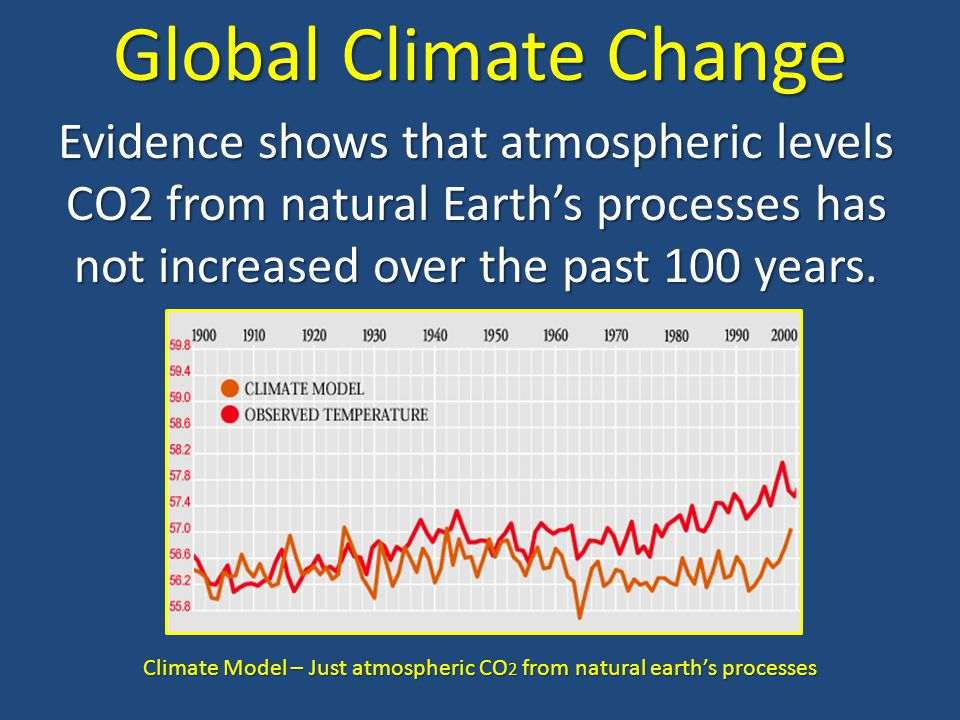 Climate Model – Just atmospheric CO2 from natural earth's processes
