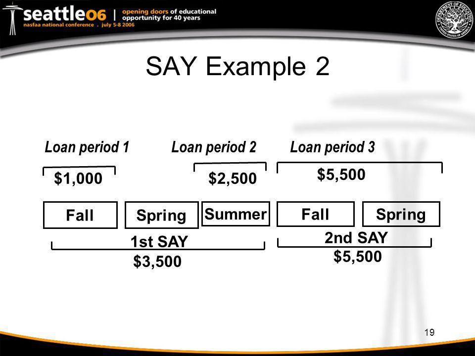 SAY Example 2 Spring Fall 1st SAY $3,500 2nd SAY $5,500 Loan period 3