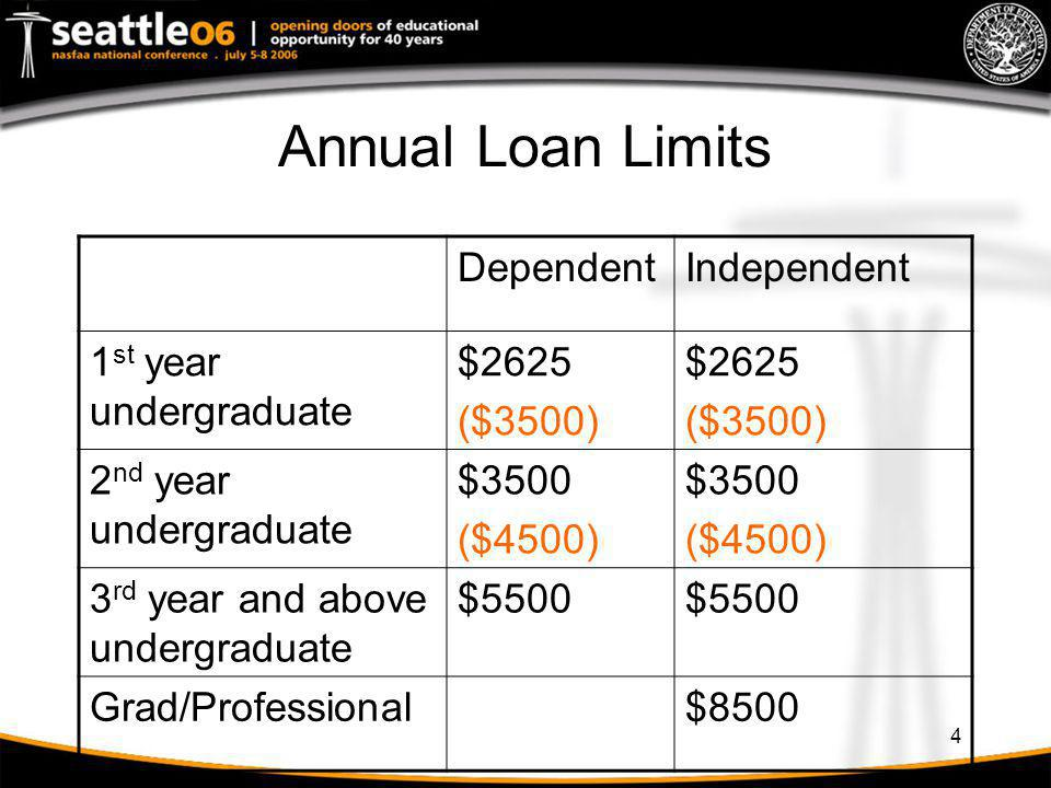 Annual Loan Limits Dependent Independent 1st year undergraduate $2625