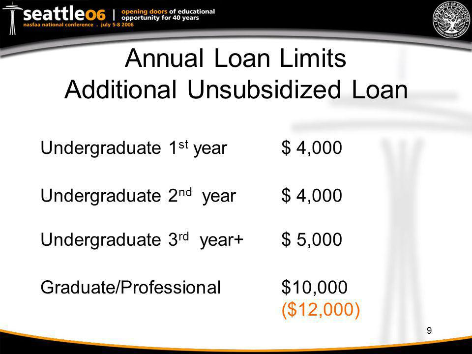 Annual Loan Limits Additional Unsubsidized Loan