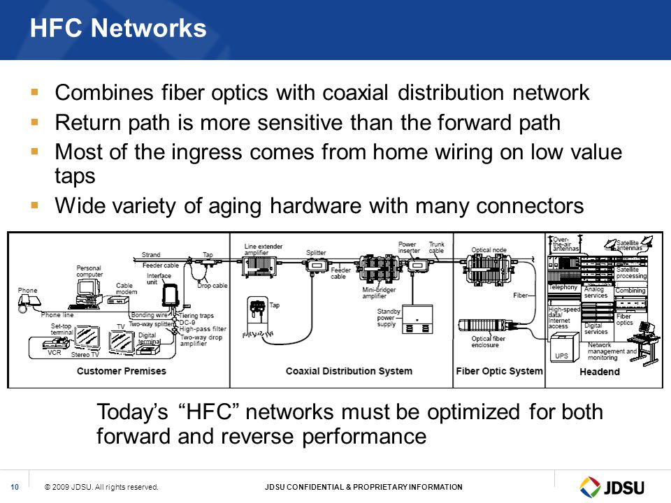 HFC Networks Combines fiber optics with coaxial distribution network