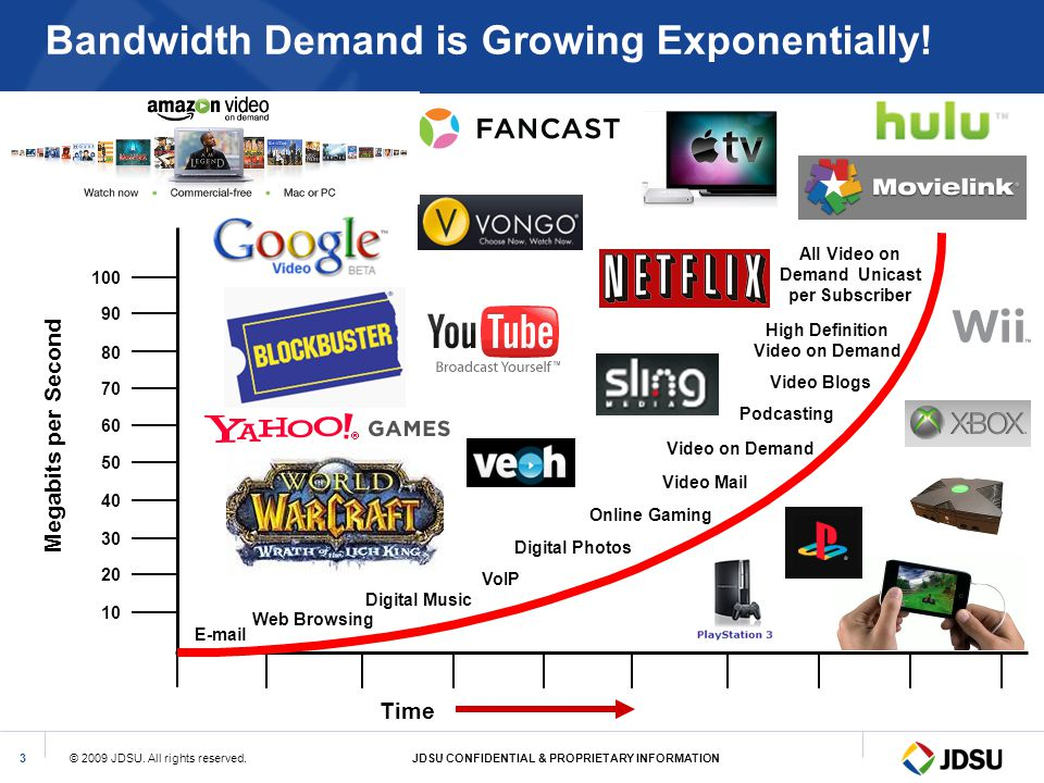 Bandwidth Demand is Growing Exponentially!