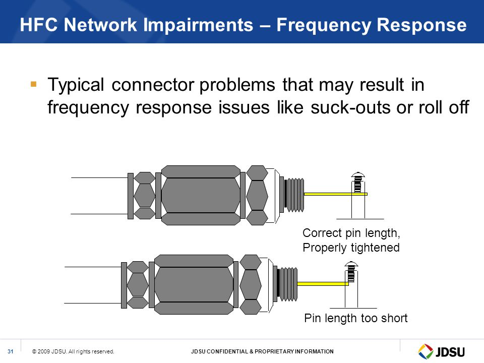 HFC Network Impairments – Frequency Response