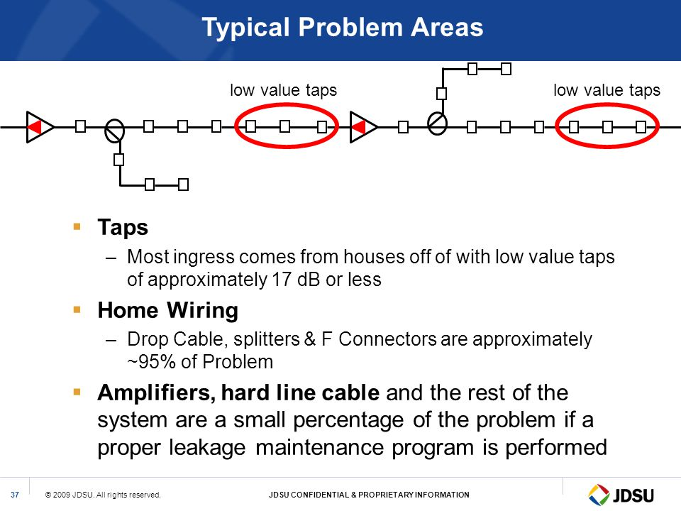 Typical Problem Areas Taps Home Wiring
