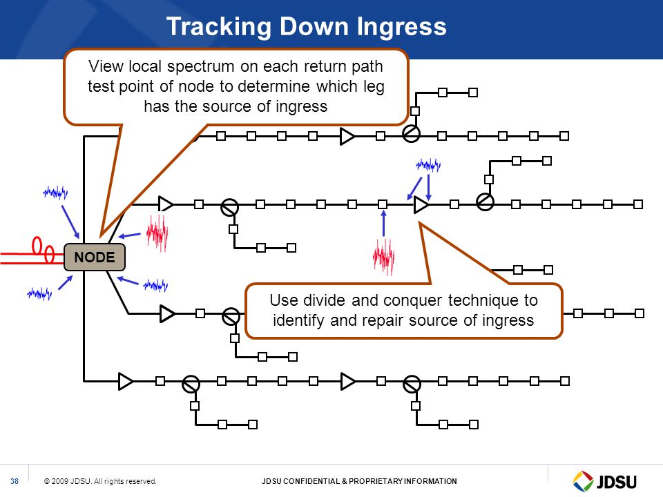 Tracking Down Ingress View local spectrum on each return path test point of node to determine which leg has the source of ingress.