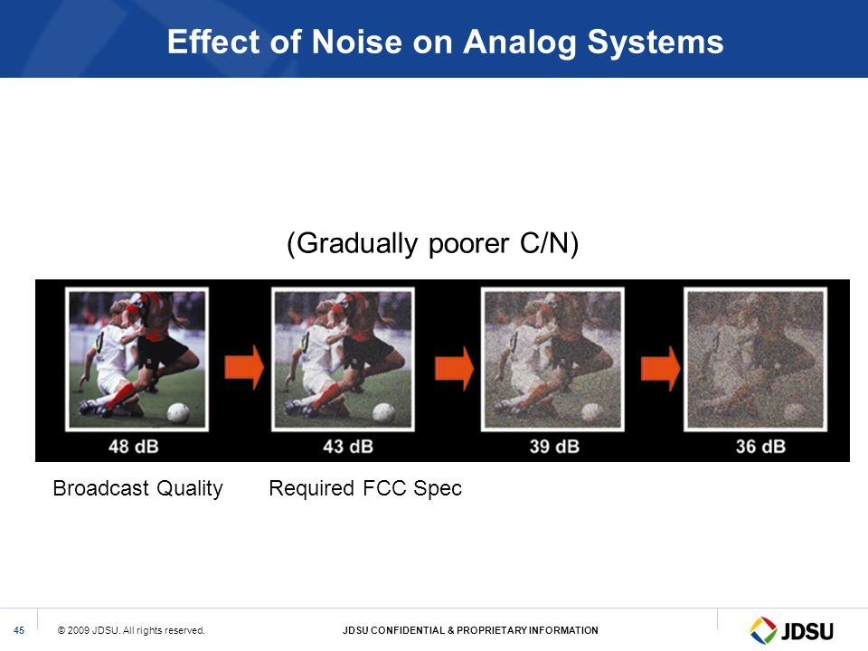 Effect of Noise on Analog Systems