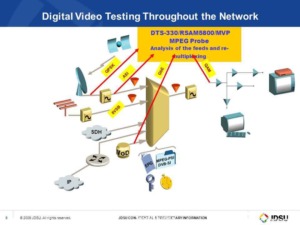 Digital Video Testing Throughout the Network