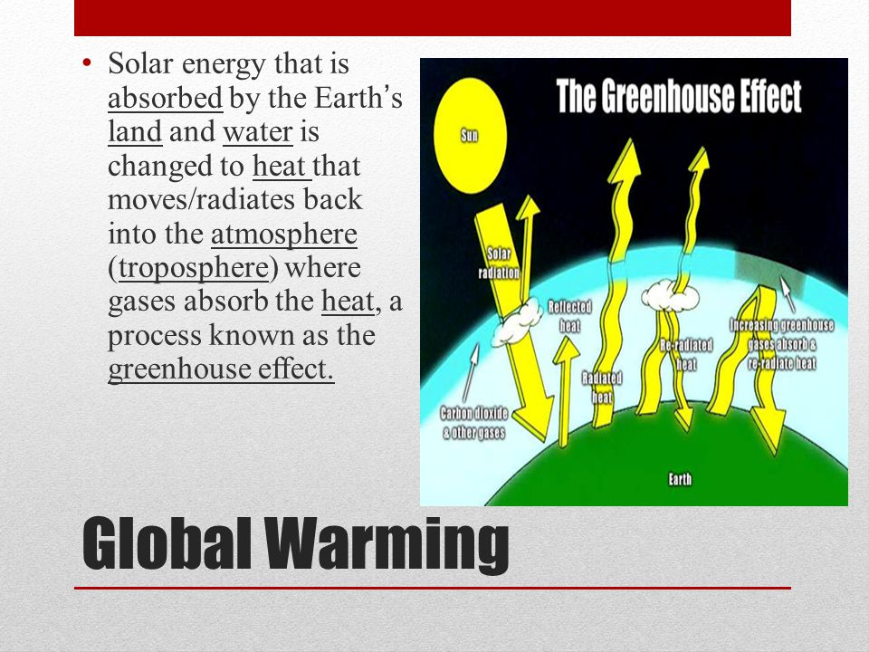 Solar energy that is absorbed by the Earth's land and water is changed to heat that moves/radiates back into the atmosphere (troposphere) where gases absorb the heat, a process known as the greenhouse effect.