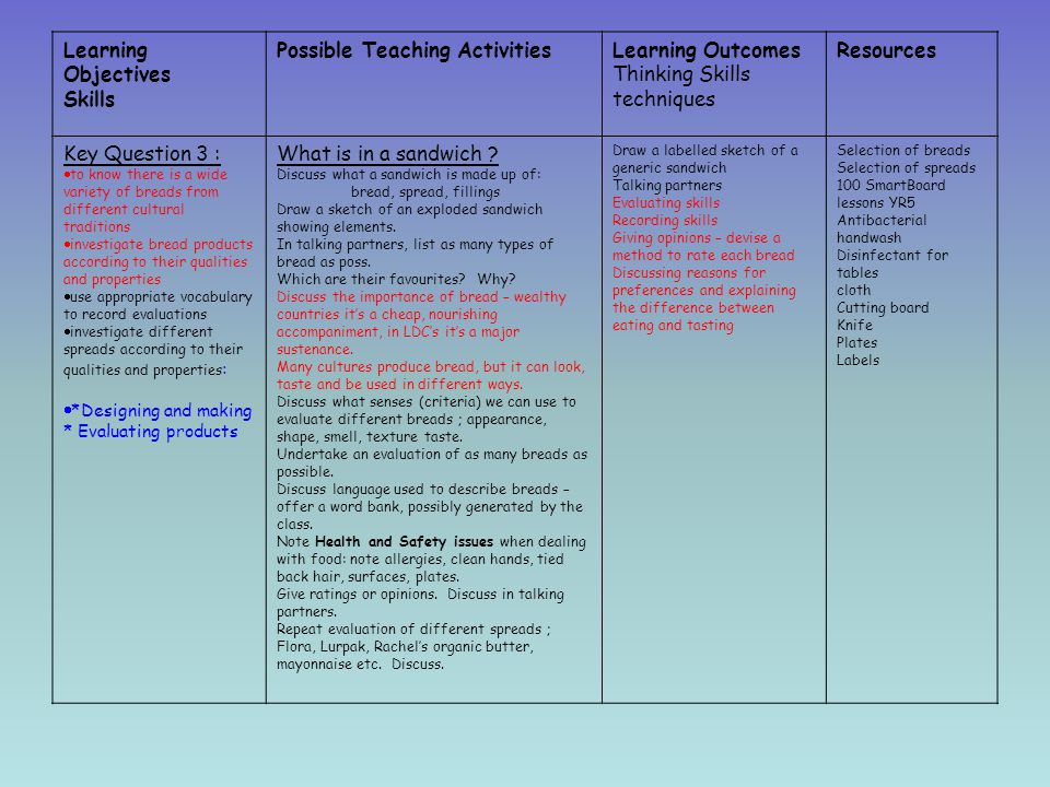 Possible Teaching Activities Learning Outcomes