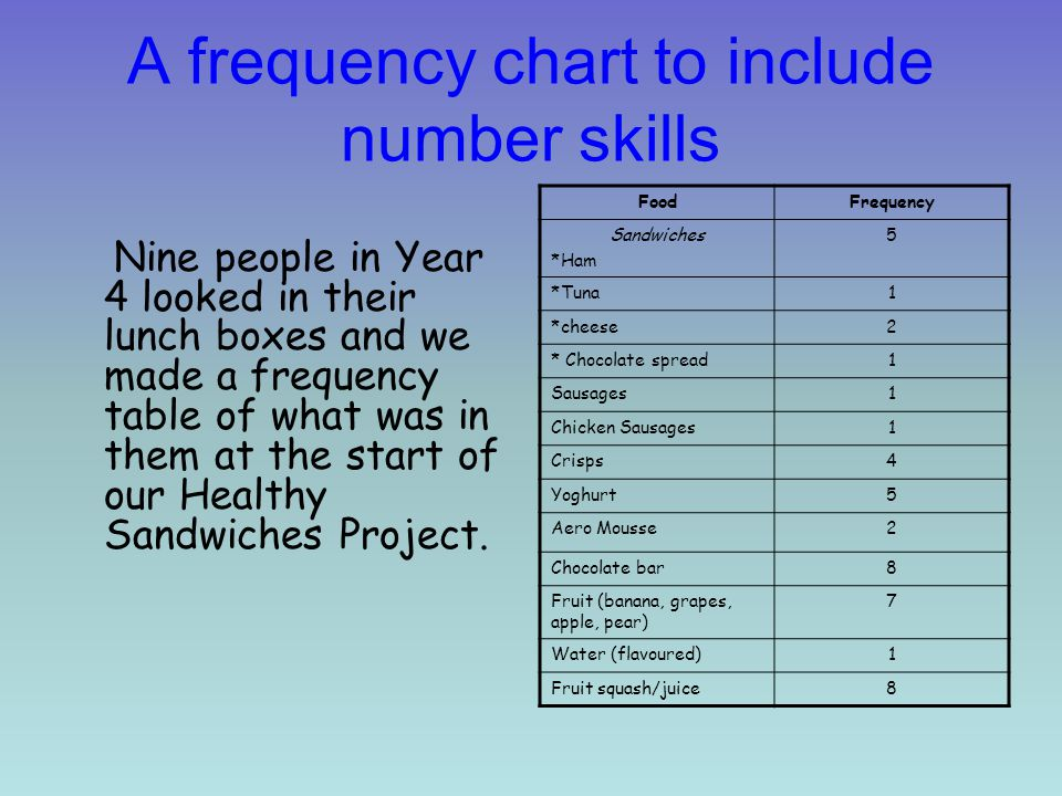 A frequency chart to include number skills