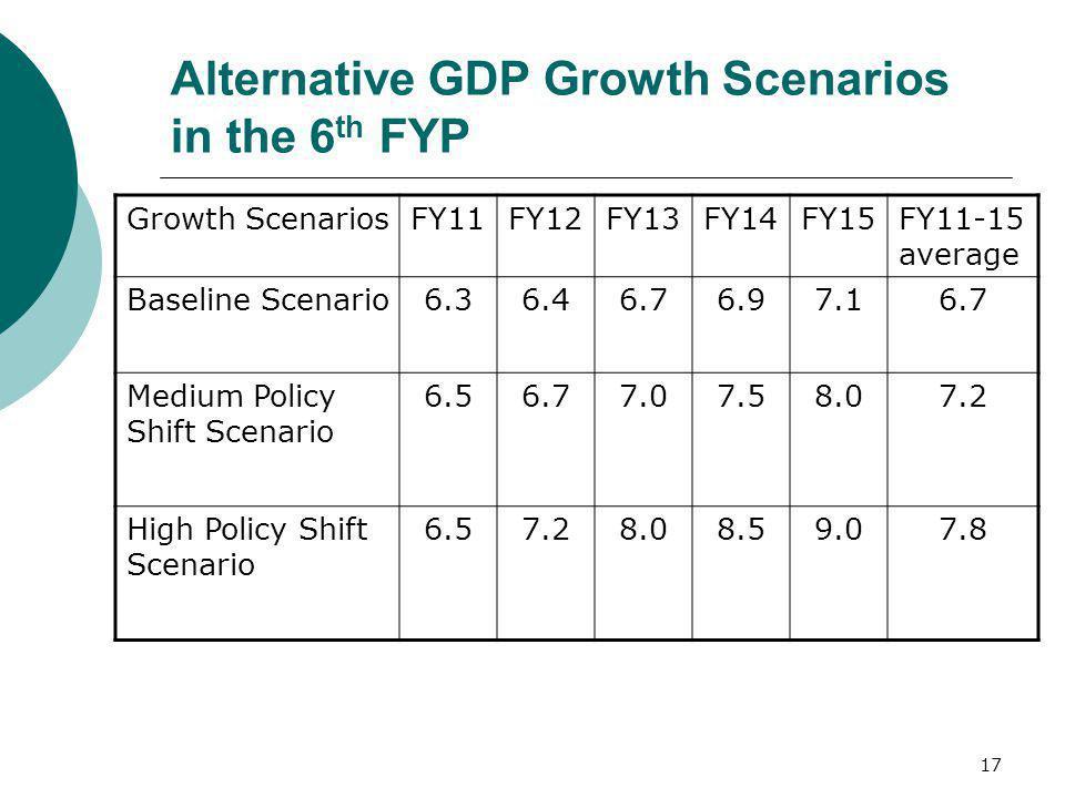 Alternative GDP Growth Scenarios in the 6th FYP