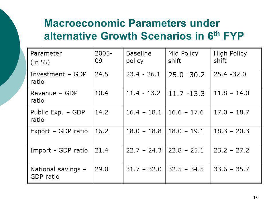 Macroeconomic Parameters under alternative Growth Scenarios in 6th FYP