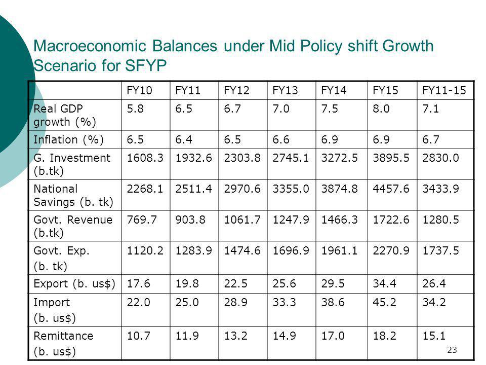 Macroeconomic Balances under Mid Policy shift Growth Scenario for SFYP