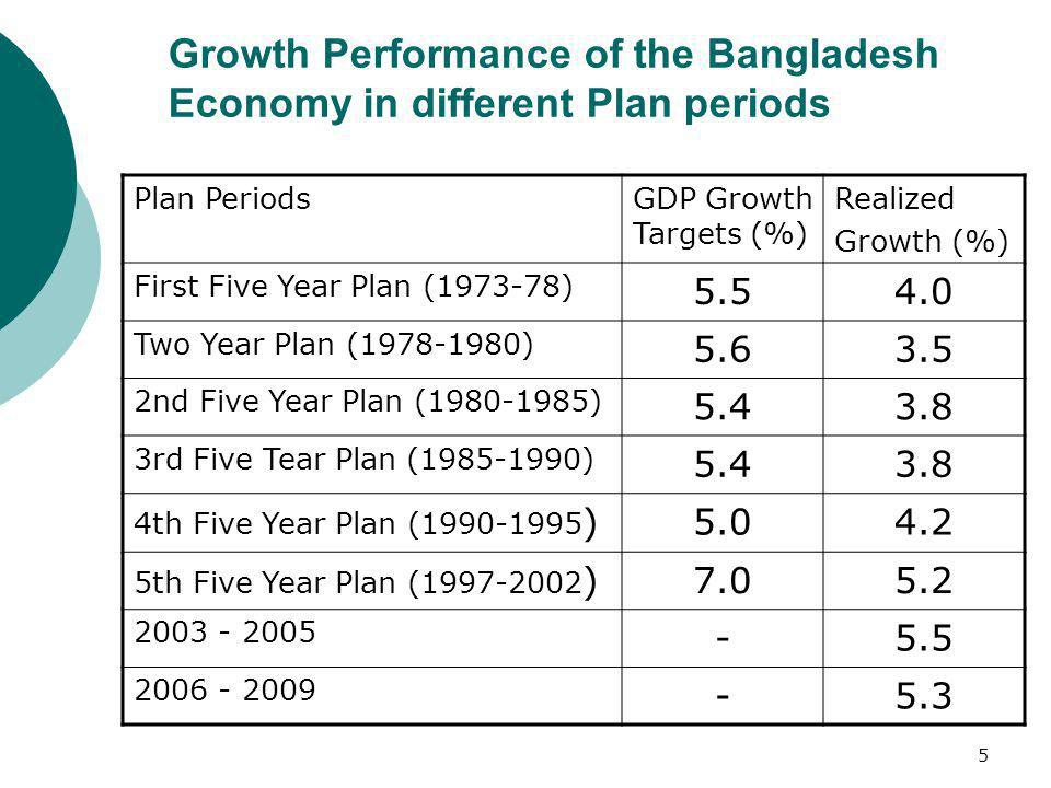Growth Performance of the Bangladesh Economy in different Plan periods