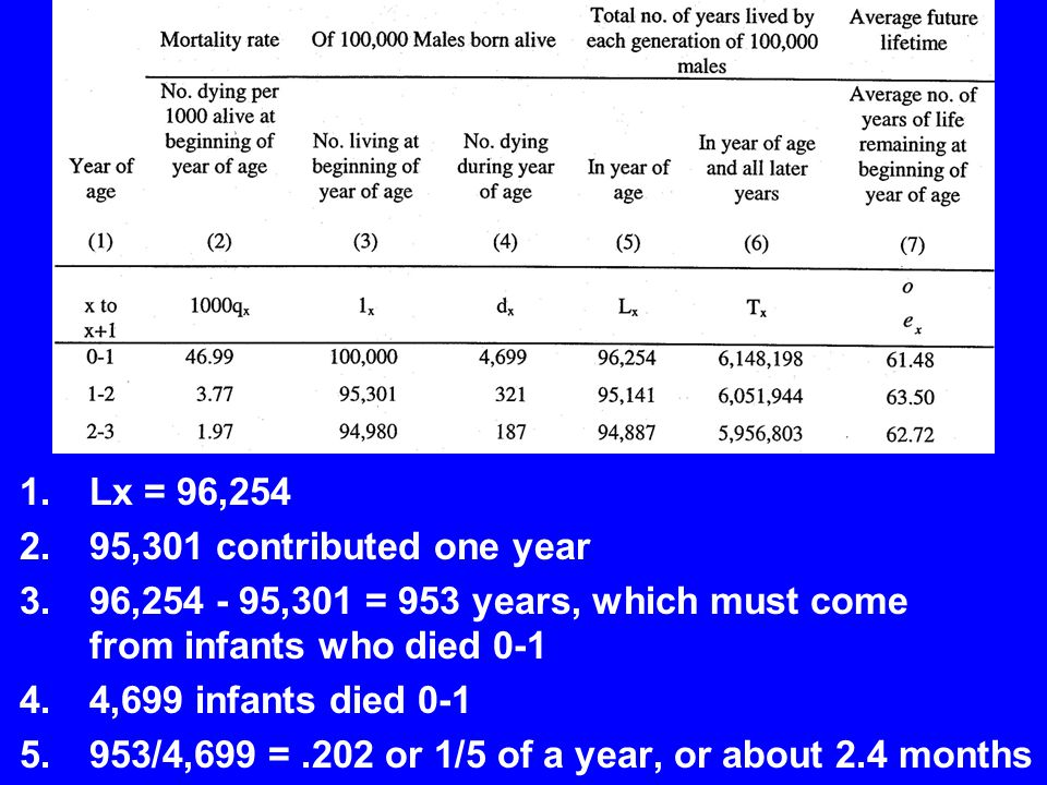 Lx = 96,254 95,301 contributed one year. 96,254 - 95,301 = 953 years, which must come from infants who died 0-1.