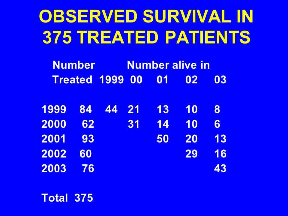 OBSERVED SURVIVAL IN 375 TREATED PATIENTS
