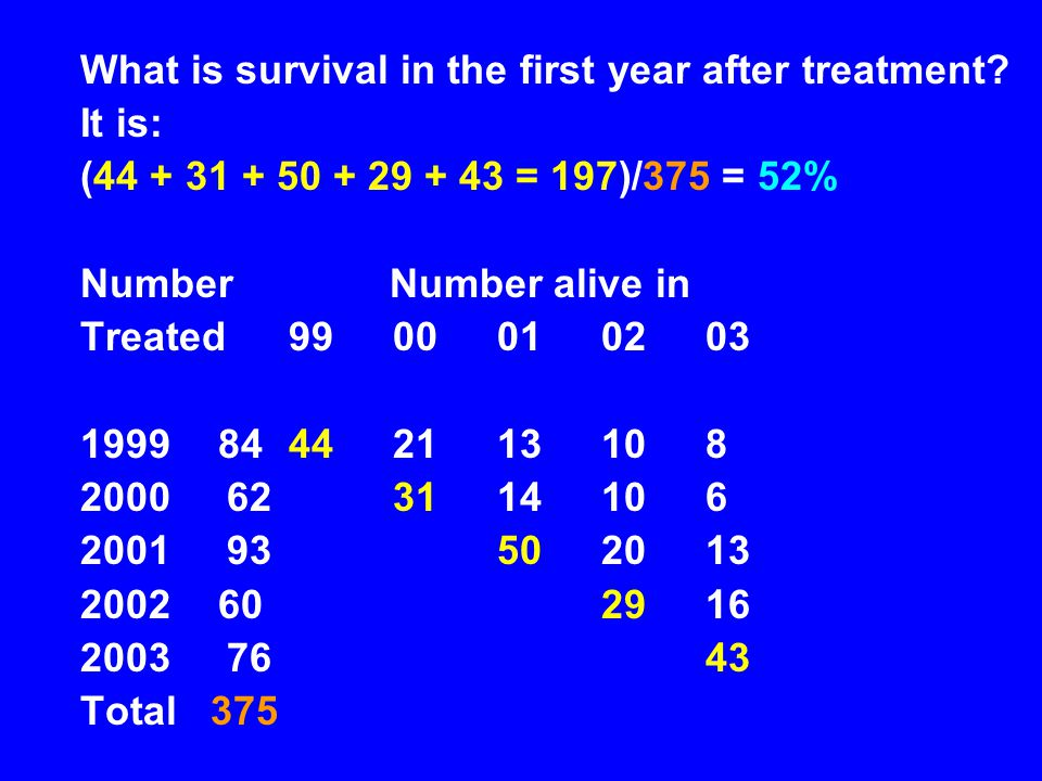 What is survival in the first year after treatment