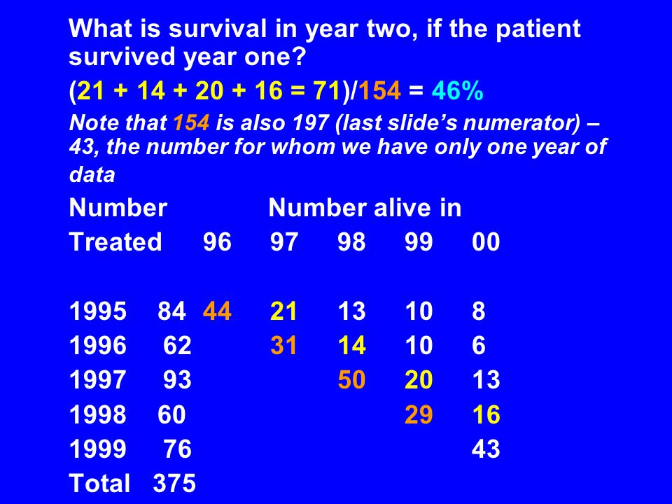 What is survival in year two, if the patient survived year one