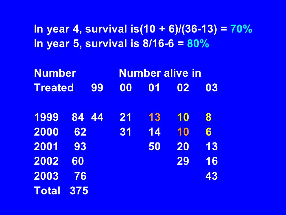 In year 4, survival is(10 + 6)/(36-13) = 70%