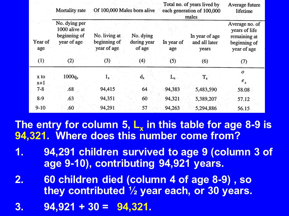 The entry for column 5, Lx in this table for age 8-9 is 94,321