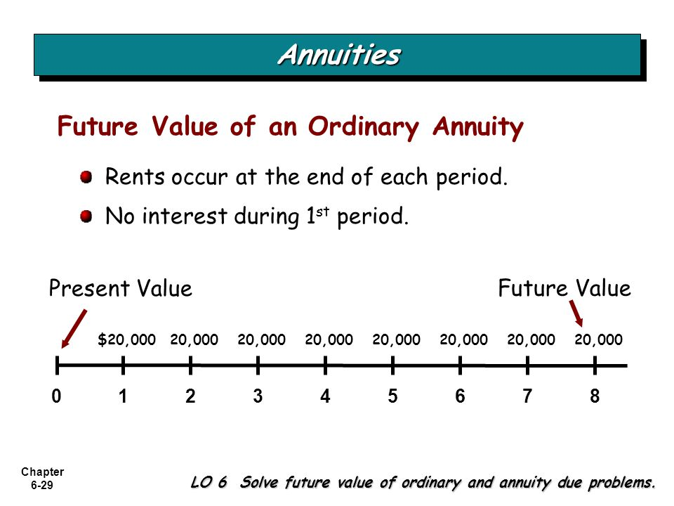 Annuities Future Value of an Ordinary Annuity