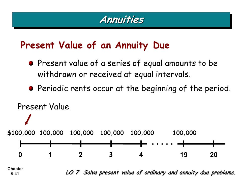 Annuities Present Value of an Annuity Due . . . . .