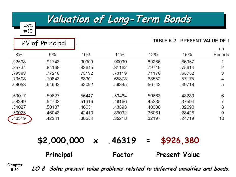 Valuation of Long-Term Bonds