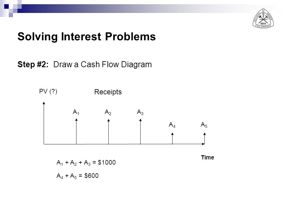 Solving Interest Problems