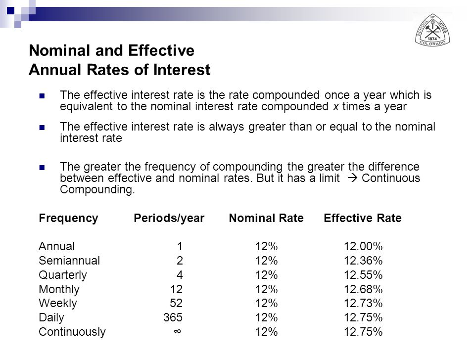 Nominal and Effective Annual Rates of Interest
