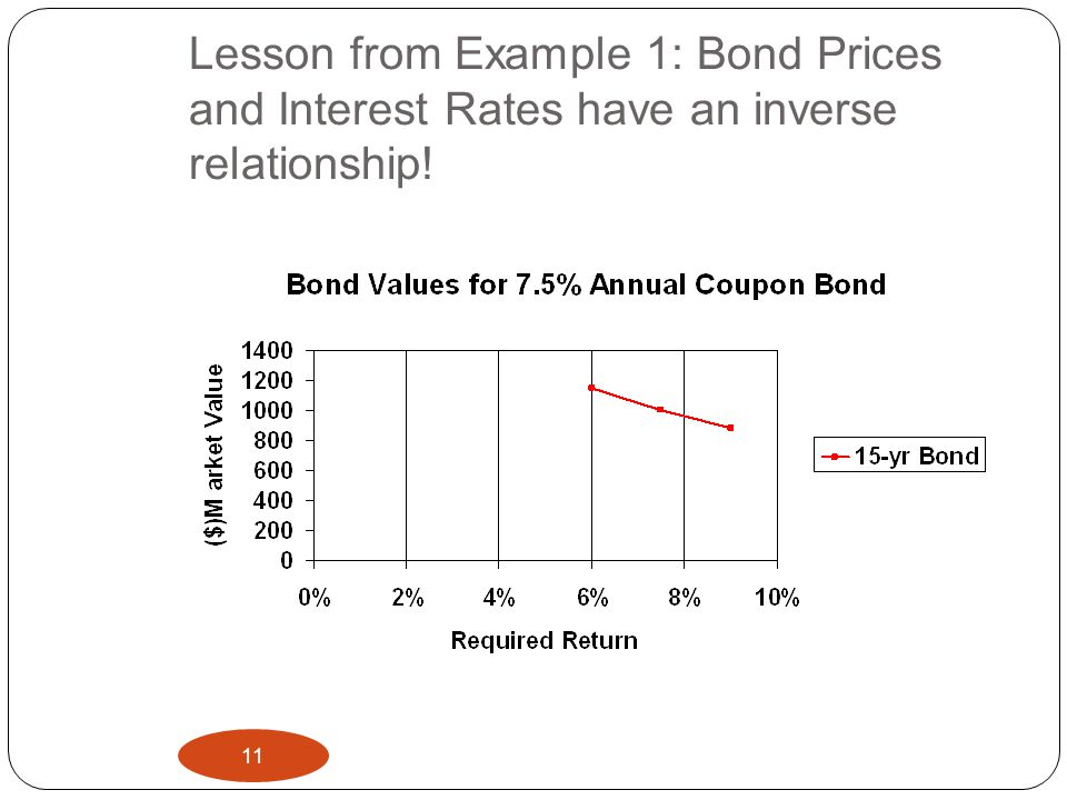 Lesson from Example 1: Bond Prices and Interest Rates have an inverse relationship!