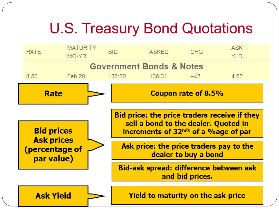 U.S. Treasury Bond Quotations