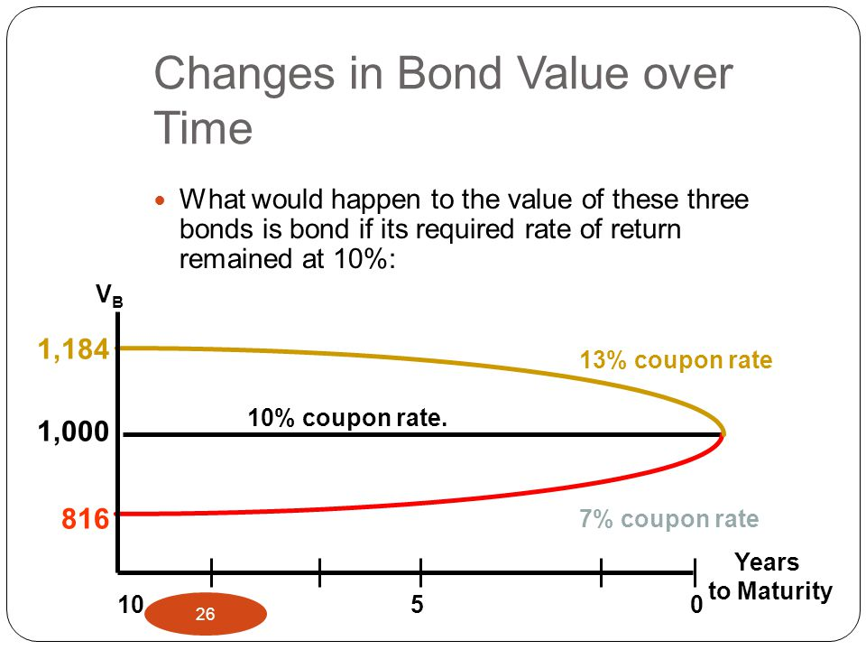 Changes in Bond Value over Time