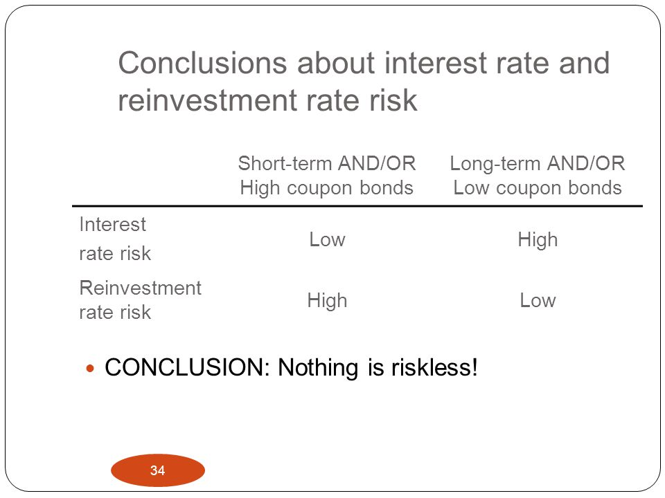 Conclusions about interest rate and reinvestment rate risk