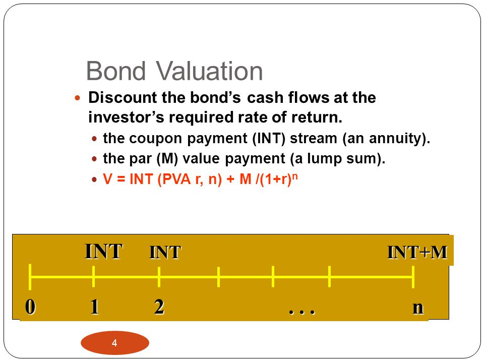 Bond Valuation INT INT INT+M 0 1 2 . . . n