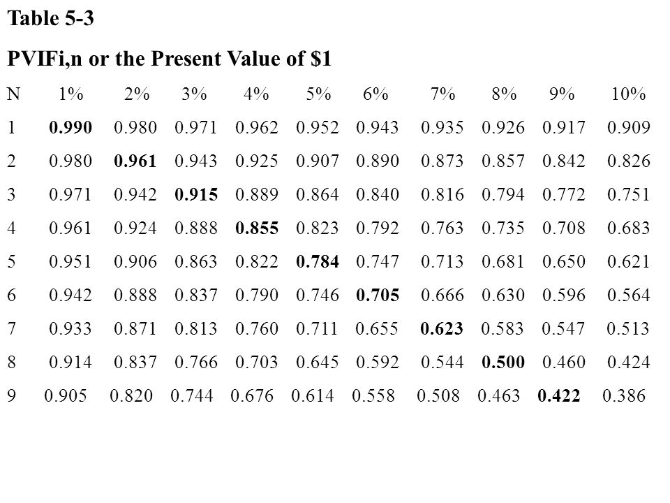 PVIFi,n or the Present Value of $1