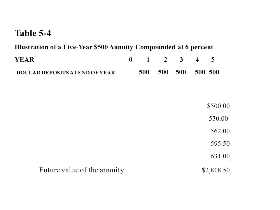 Table 5-4 Illustration of a Five-Year $500 Annuity Compounded at 6 percent.