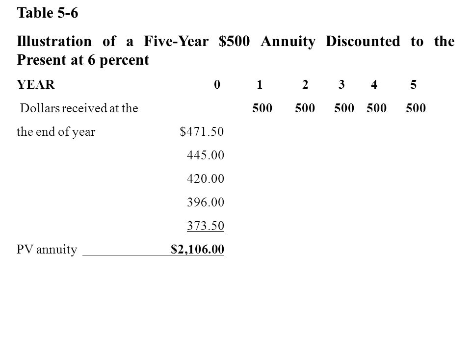 Table 5-6 Illustration of a Five-Year $500 Annuity Discounted to the Present at 6 percent.