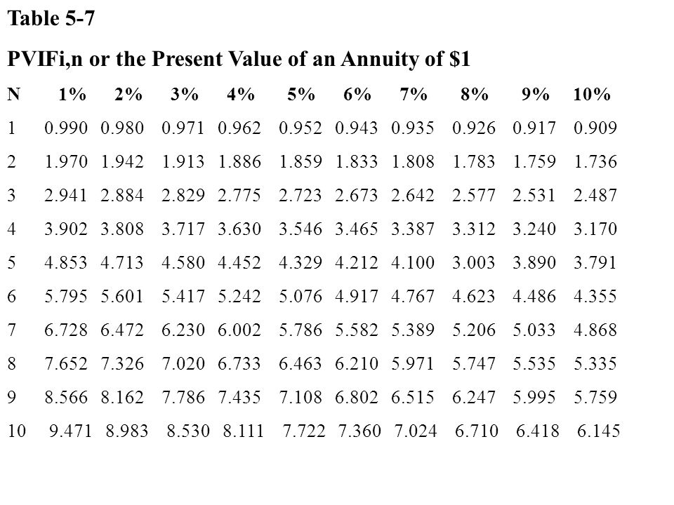 PVIFi,n or the Present Value of an Annuity of $1