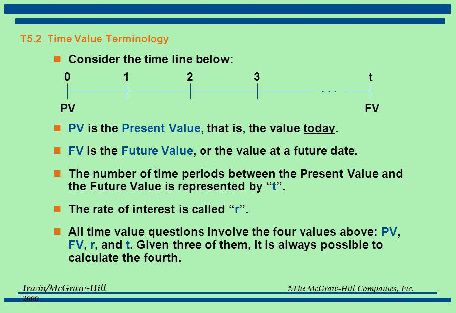 T5.2 Time Value Terminology