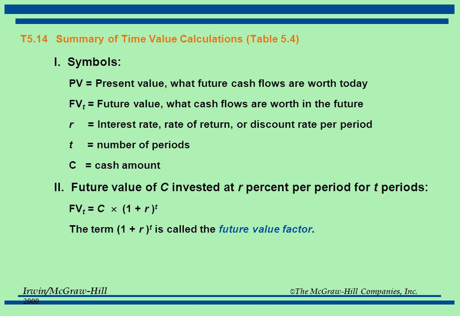 T5.14 Summary of Time Value Calculations (Table 5.4)