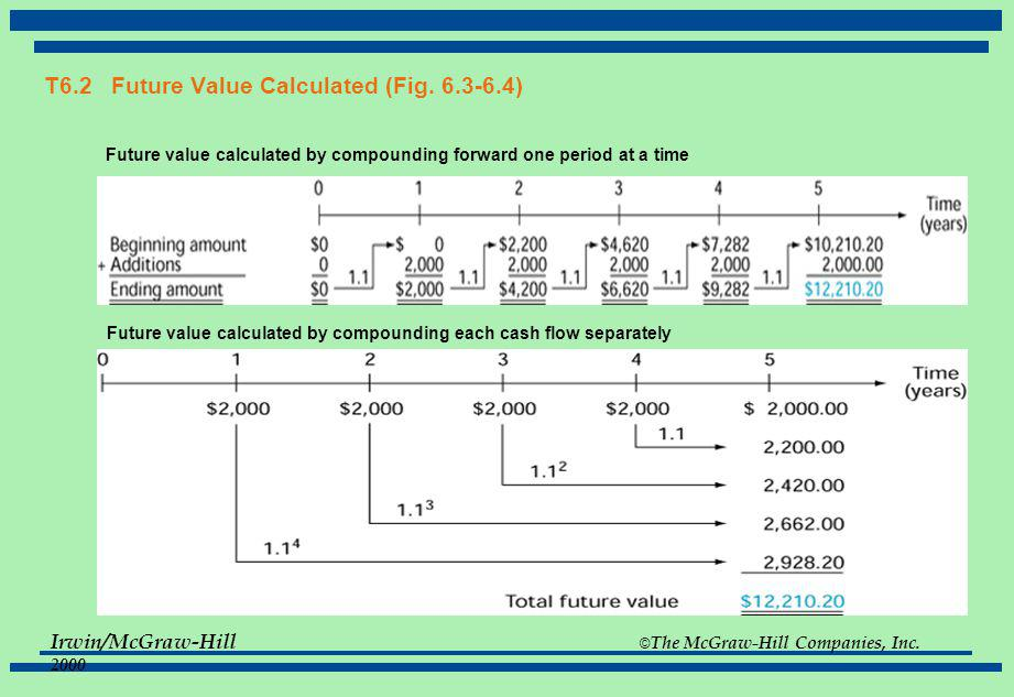 T6.2 Future Value Calculated (Fig. 6.3-6.4)