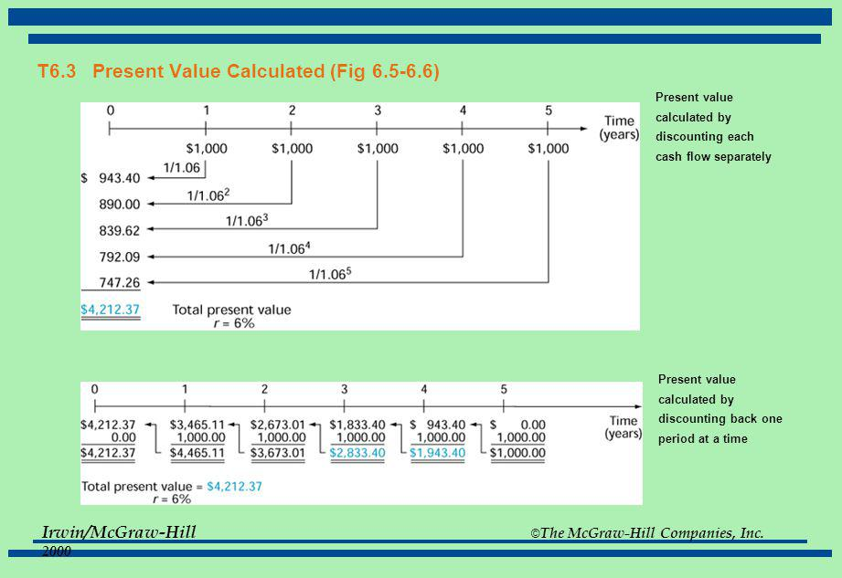 T6.3 Present Value Calculated (Fig 6.5-6.6)