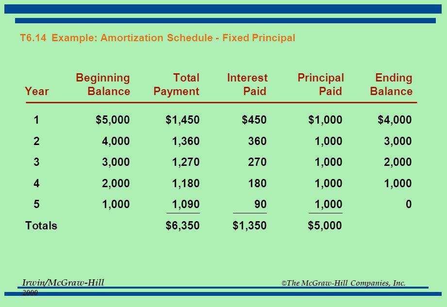 T6.14 Example: Amortization Schedule - Fixed Principal