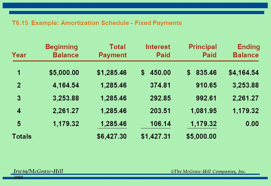 T6.15 Example: Amortization Schedule - Fixed Payments